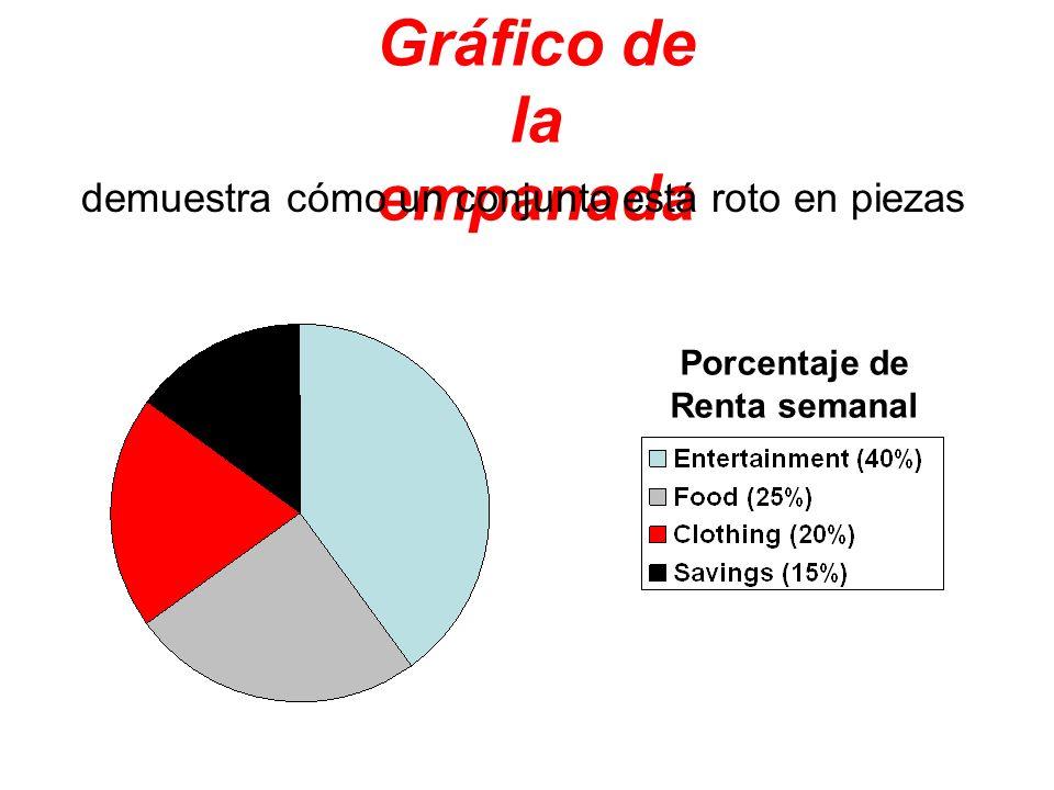 Gráfico de la empanada demuestra cómo un conjunto está roto en piezas Porcentaje de Renta semanal