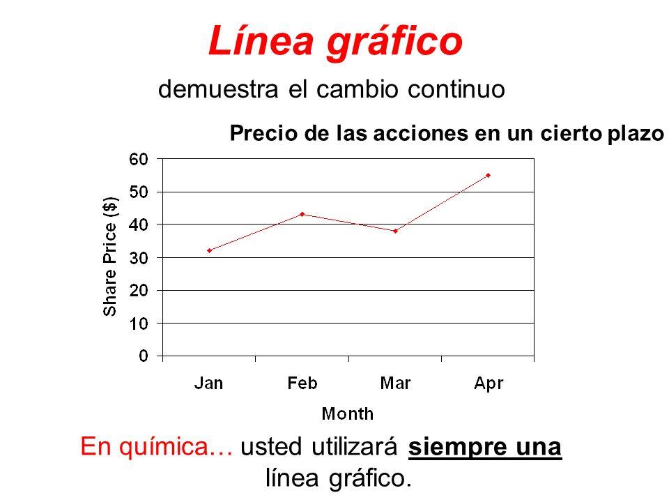 Línea gráfico demuestra el cambio continuo Precio de las acciones en un cierto plazo usted utilizará siempre una línea gráfico. En química…