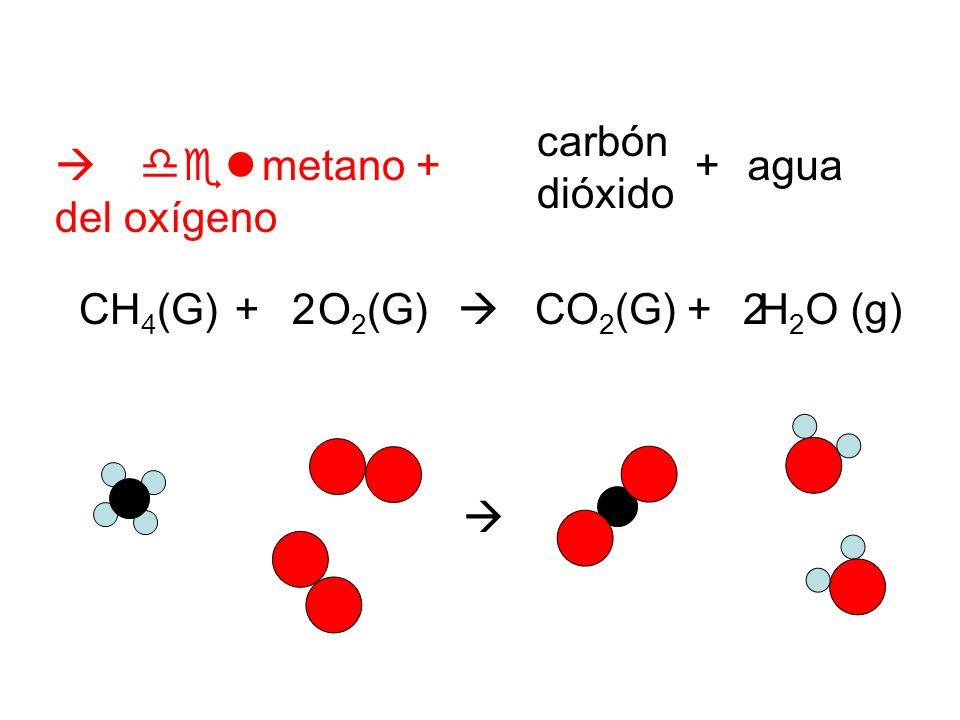 metano + del oxígeno + H 2 O (g) carbón dióxido O 2 (G)CO 2 (G)CH 4 (G)+ agua+ 22