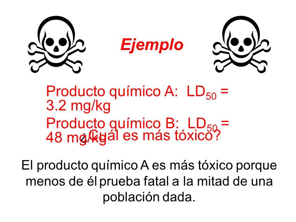 Ejemplo ¿ Cuál es más tóxico? El producto químico A es más tóxico porque menos de él prueba fatal a la mitad de una población dada. Producto químico A