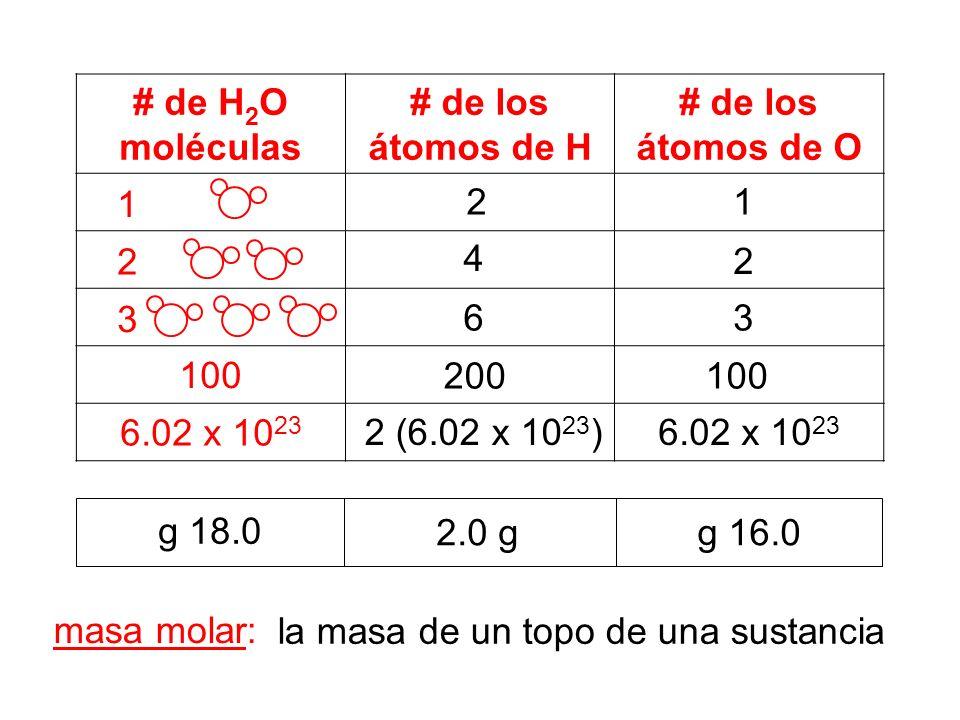 # de H 2 O moléculas # de los átomos de H # de los átomos de O 1 2 3 100 6.02 x 10 23 12 4 g 16.0 2 63 100200 2 (6.02 x 10 23 )6.02 x 10 23 2.0 g g 18