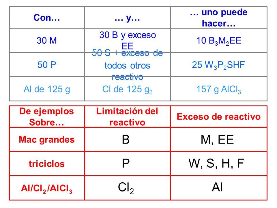 Al/Cl 2 /AlCl 3 triciclos Mac grandes Exceso de reactivo Limitación del reactivo De ejemplos Sobre… 157 g AlCl 3 Cl de 125 g 2 Al de 125 g 25 W 3 P 2