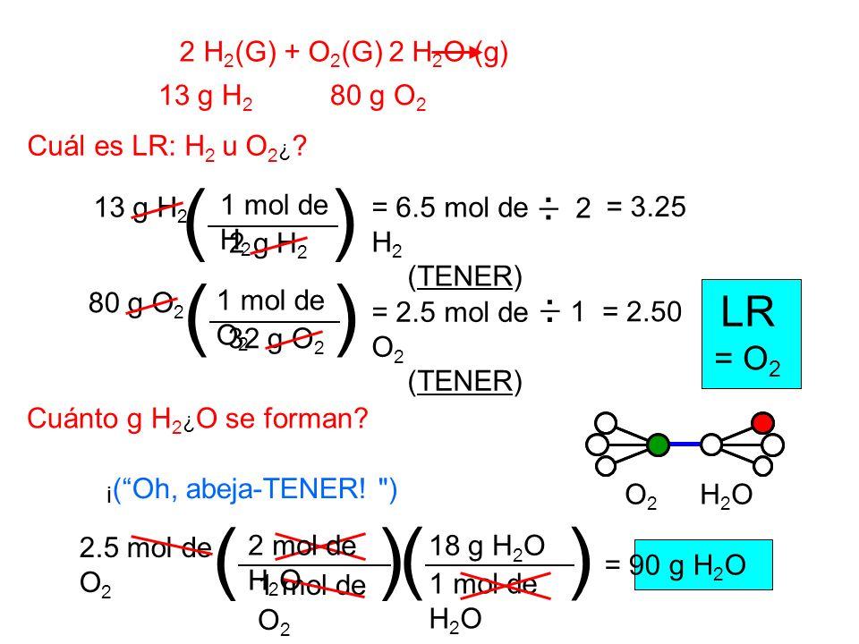 2 H 2 (G) + O 2 (G) 2 H 2 O (g) 13 g H 2 80 g O 2 Cuál es LR: H 2 u O 2 ¿ ? 2 1 mol de H 2 2 g H 2 13 g H 2 () = 6.5 mol de H 2 (TENER) 1 mol de O 2 3