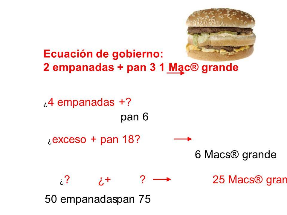 ¿ 4 empanadas +? Ecuación de gobierno: 2 empanadas + pan 3 1 Mac® grande ¿ exceso + pan 18? ¿ ? ¿+? 25 Macs® grande pan 6 pan 7550 empanadas 6 Macs® g