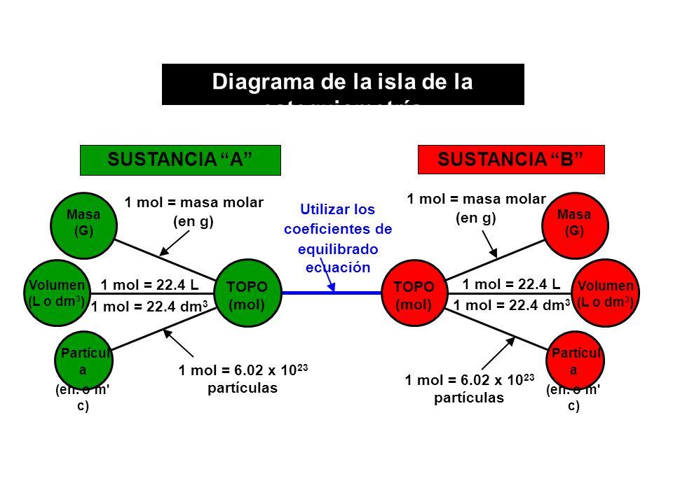 Utilizar los coeficientes de equilibrado ecuación TOPO (mol) Masa (G) Partícul a (en. o m' c) 1 mol = masa molar (en g) Volumen (L o dm 3 ) 1 mol = 22