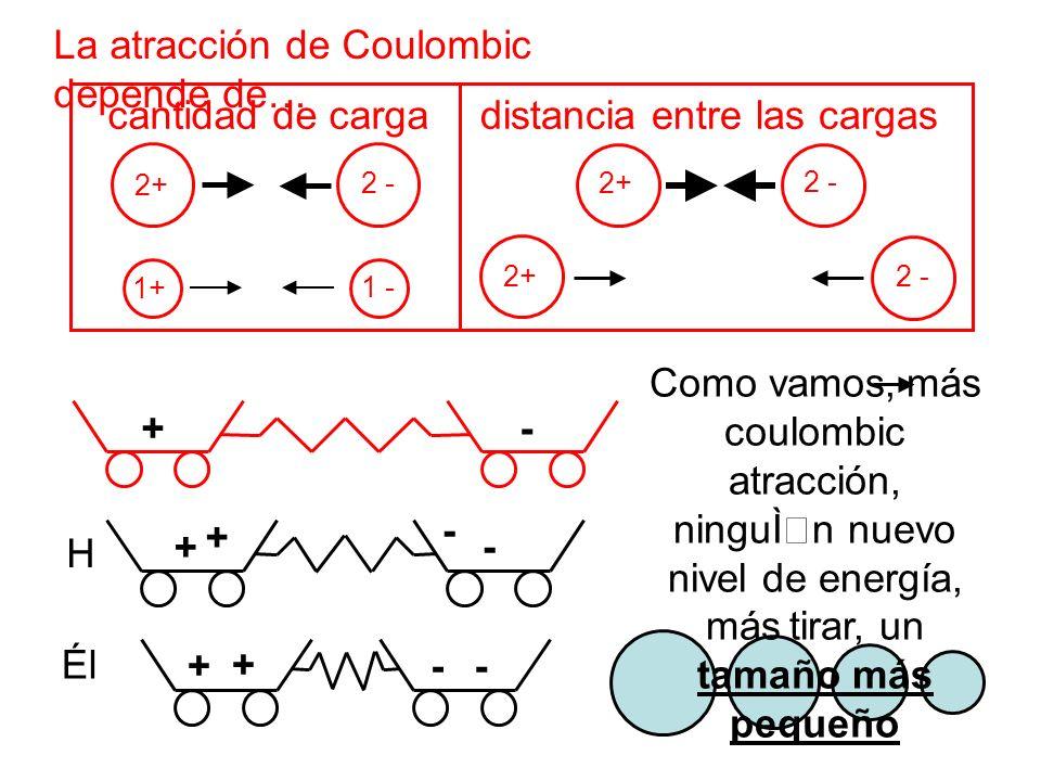 La atracción de Coulombic depende de… 2 - 2+ 2 - 1 - 2 - 1+ 2+ cantidad de cargadistancia entre las cargas + + - - H Él + - + - + - Como vamos, más co