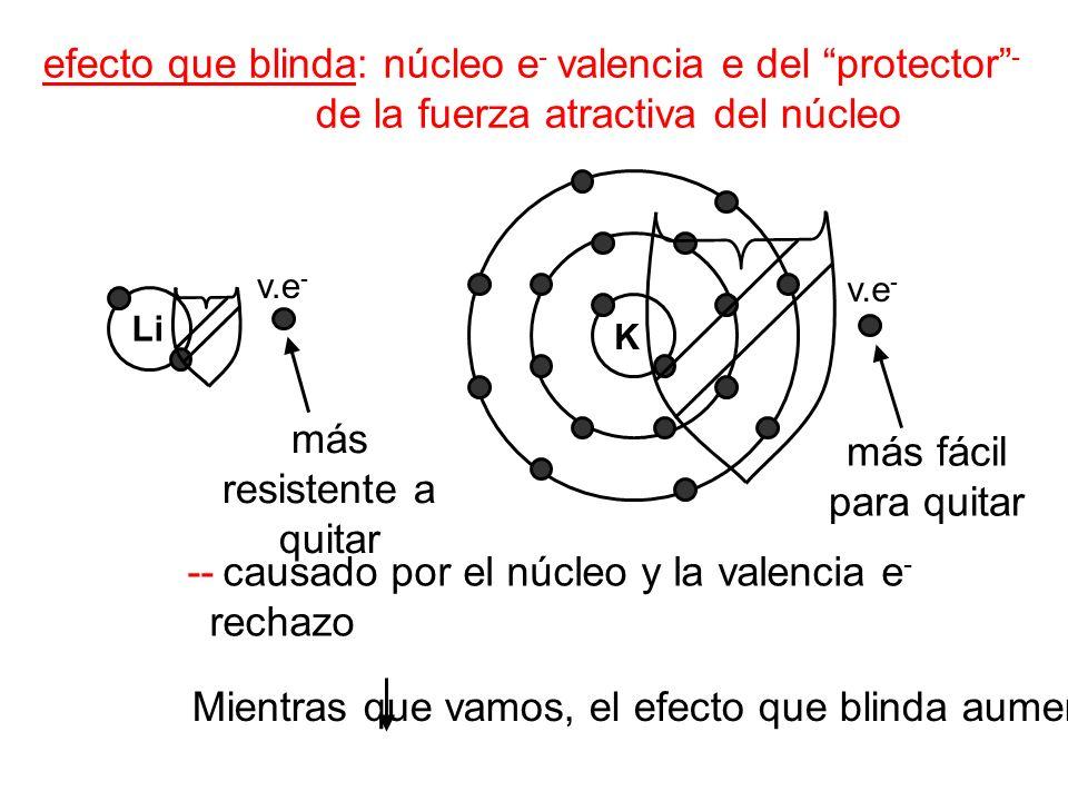 efecto que blinda: núcleo e - valencia e del protector - de la fuerza atractiva del núcleo Li v.e - K -- causado por el núcleo y la valencia e - recha