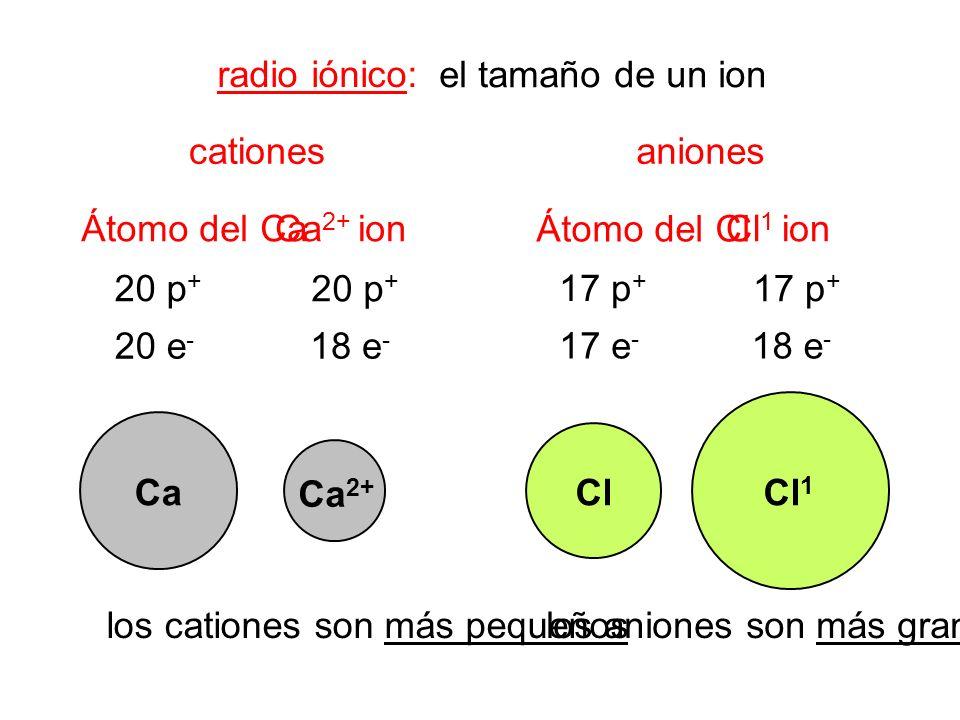radio iónico: cationesaniones Átomo del CaCa 2+ ion Átomo del Cl Cl 1 ion el tamaño de un ion 20 p + 20 e - 20 p + 18 e - 17 p + 17 e - 17 p + 18 e -