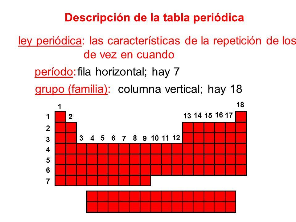 Descripción de la tabla periódica ley periódica: las características de la repetición de los elementos de vez en cuando período: grupo (familia): fila