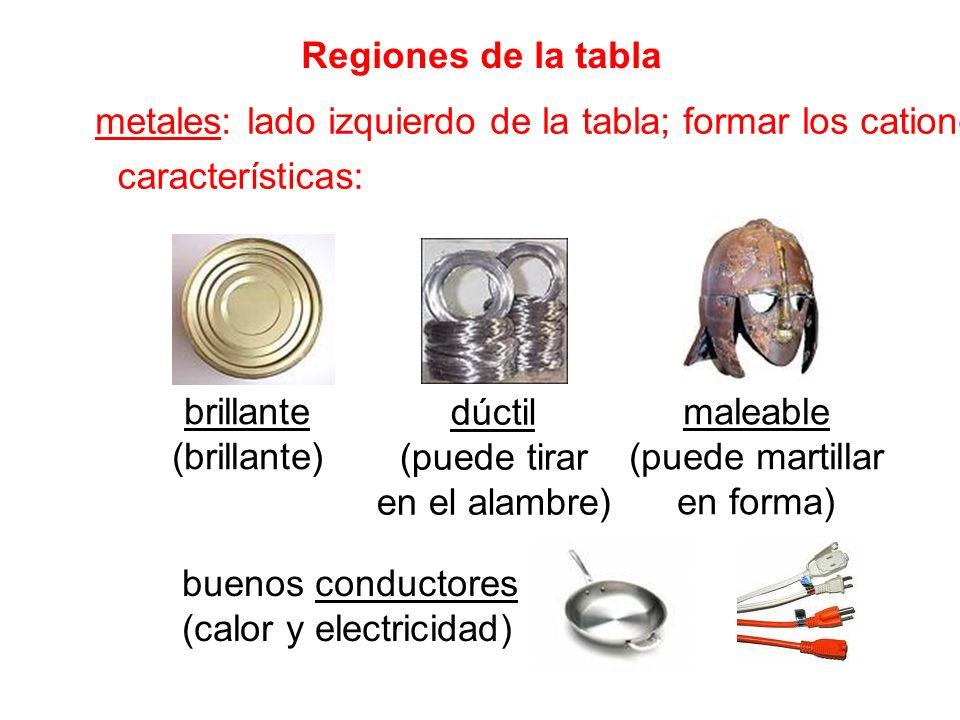 no metales: derecho de la tabla; formar los aniones características: buenos aisladores gases o sólidos frágiles Regiones de la tabla (cont.) Br 2 I2I2 S8S8 Ne bromoyodosulfuroneón