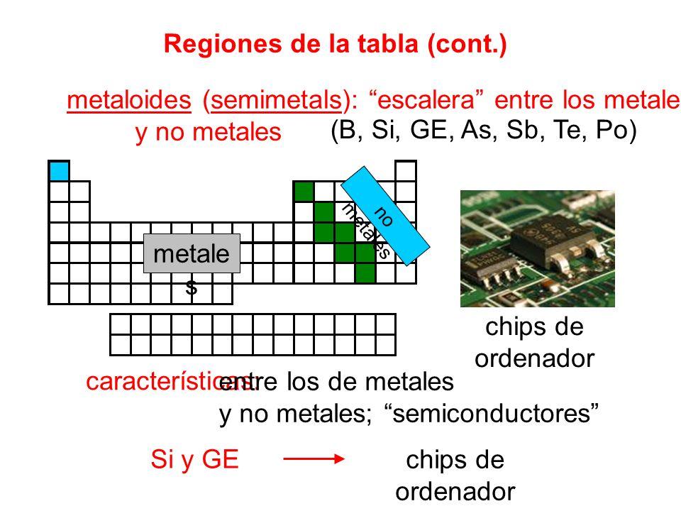 metales del álcali: metales de tierra alcalina: halógeno: gases nobles: contener f orbitarios lanthanides: metales de la invención: elementos de transición: elementos principales del bloque (representante): grupo 1 (excepto H); carga 1+; muy reactivo grupo 2; carga 2+; menos reactivo que los álcalis grupo 17; 1 - carga; muy reactivo grupo 18; ninguna carga; unreactive elementos 58-71 actinidas: elementos 90-103 grupo 11 grupos 3-12; cargas variables grupos 1, 2, 13-18