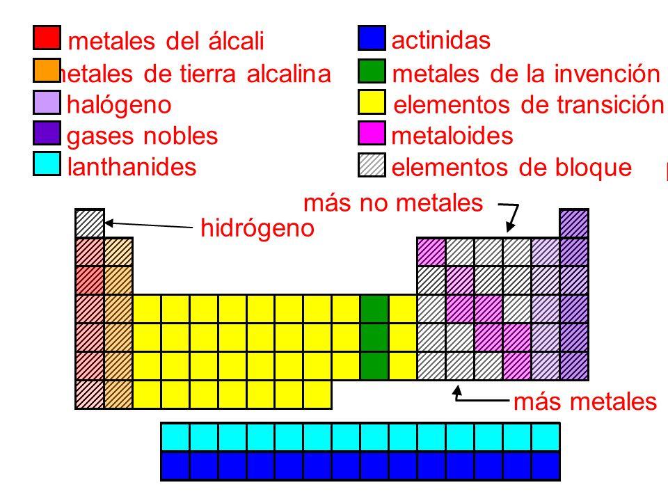metales de tierra alcalina halógeno gases nobles lanthanides metales del álcali actinidas metales de la invención elementos de transición elementos de