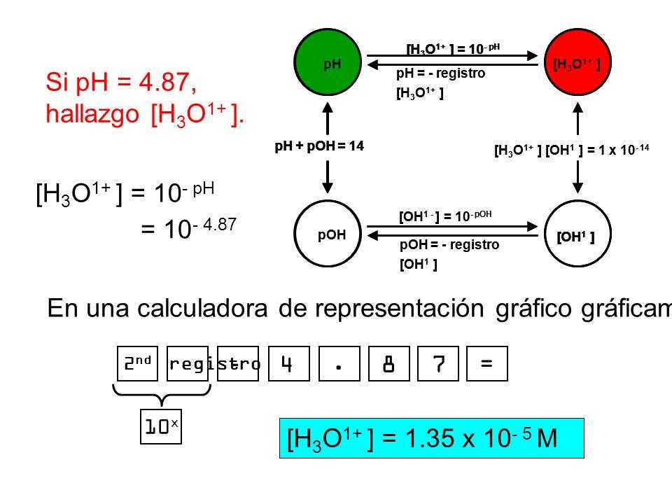 Si pH = 4.87, hallazgo [H 3 O 1+ ]. pOH pH [OH 1 ] [H 3 O 1+ ] pH + pOH = 14 [H 3 O 1+ ] [OH 1 ] = 1 x 10 - 14 [H 3 O 1+ ] = 10 - pH pH = - registro [