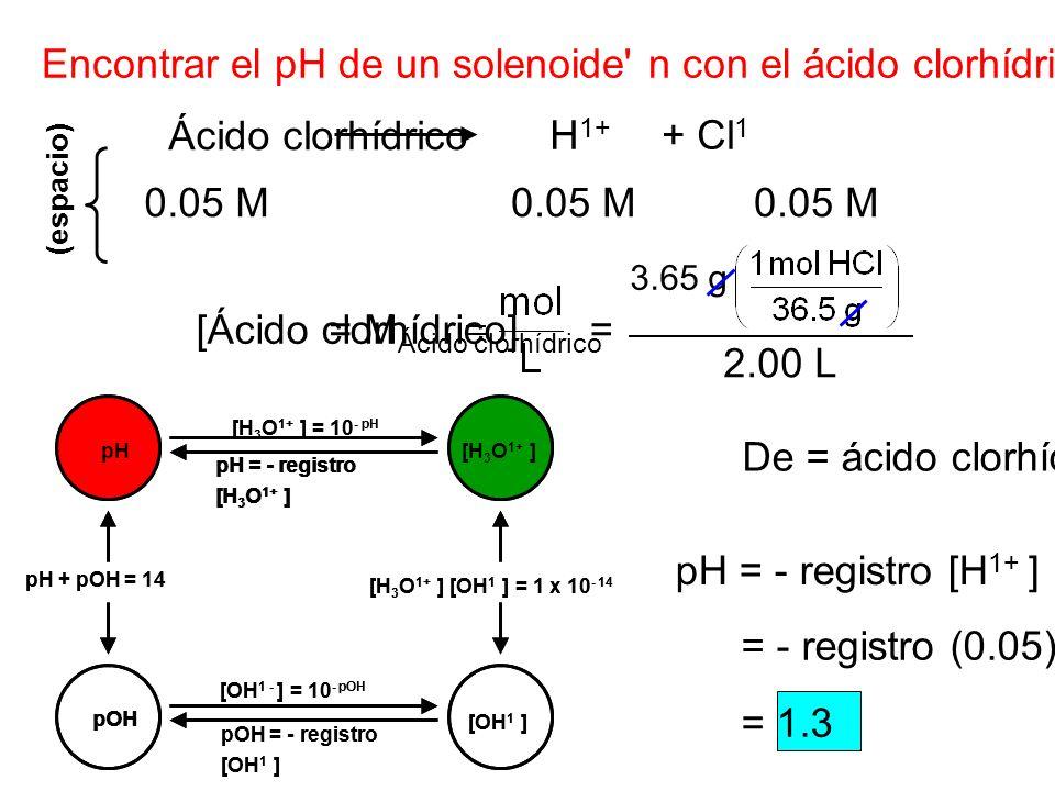 Encontrar el pH de un solenoide' n con el ácido clorhídrico de 3.65 g en 2.00 dm 3 del solenoide' N. Ácido clorhídrico H 1+ + Cl 1 [Ácido clorhídrico]