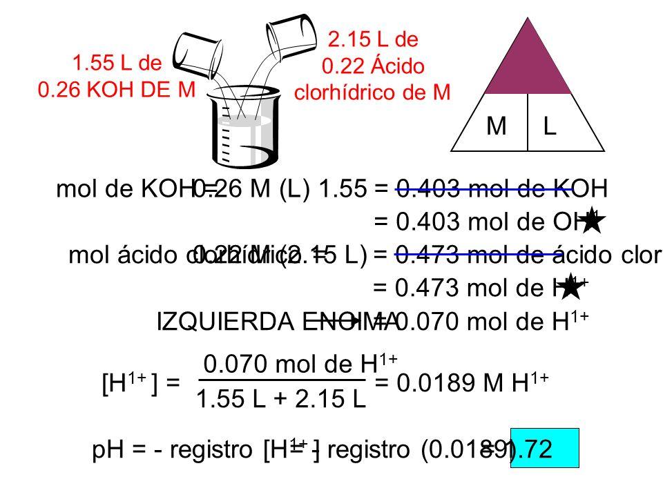 1.55 L de 0.26 KOH DE M 2.15 L de 0.22 Ácido clorhídrico de M mol de KOH = = 0.403 mol de OH 1 0.26 M (L) 1.55= 0.403 mol de KOH mol ácido clorhídrico