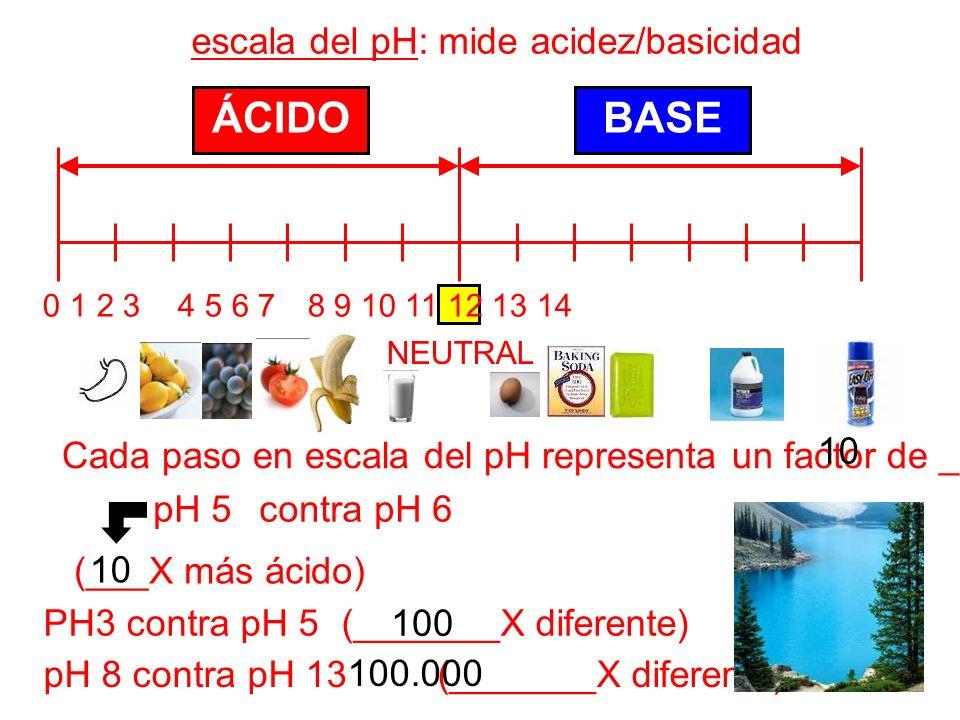 0 1 2 3 4 5 6 7 8 9 10 11 12 13 14 ÁCIDOBASE NEUTRAL escala del pH: mide acidez/basicidad Cada paso en escala del pH representa un factor de _. pH 5 c