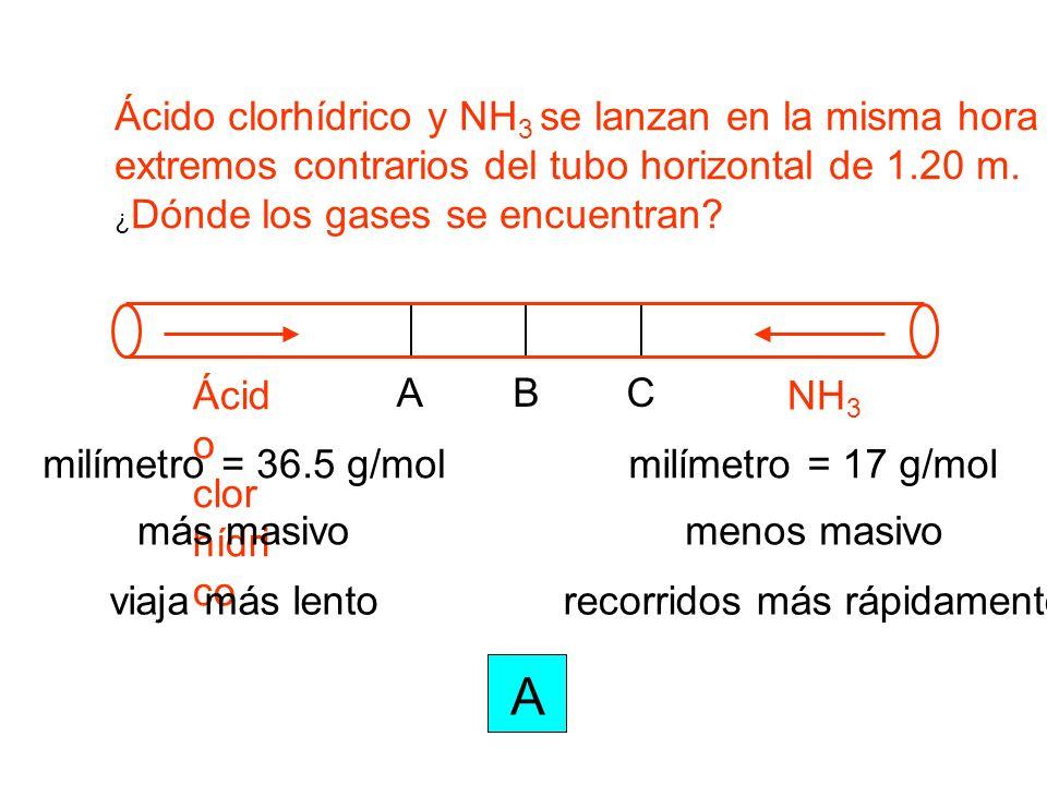 milímetro = 36.5 g/mol Ácido clorhídrico y NH 3 se lanzan en la misma hora de extremos contrarios del tubo horizontal de 1.20 m. ¿ Dónde los gases se