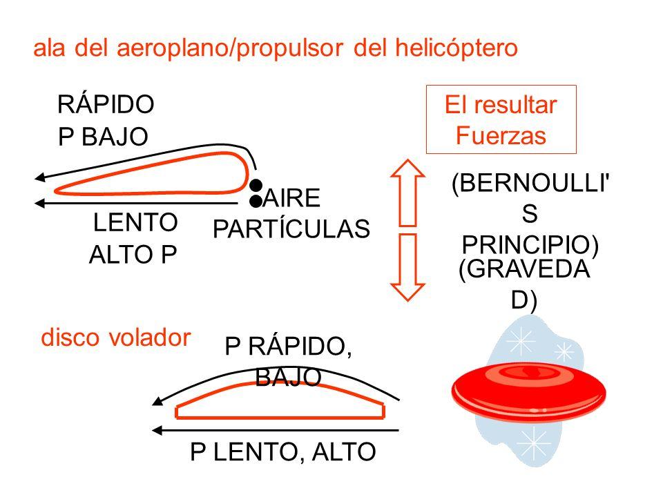 ala del aeroplano/propulsor del helicóptero AIRE PARTÍCULAS RÁPIDO LENTO El resultar Fuerzas (BERNOULLI' S PRINCIPIO) (GRAVEDA D) disco volador ALTO P