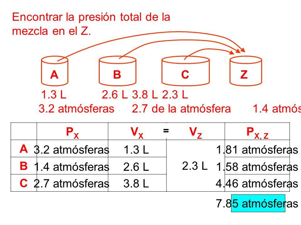 Encontrar la presión total de la mezcla en el Z. PXPX VXVX VZVZ P X, Z A B C AB ZC 1.3 L 2.6 L 3.8 L 2.3 L 3.2 atmósferas 2.7 de la atmósfera 1.4 atmó