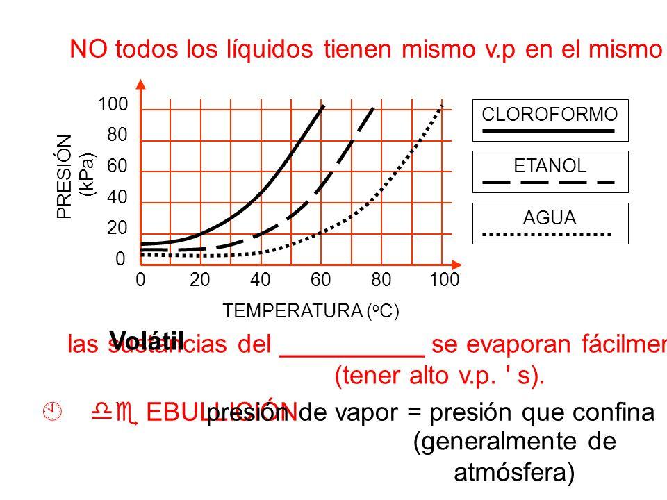 020406080 100 0 20 40 60 80 100 NO todos los líquidos tienen mismo v.p en el mismo temp. TEMPERATURA ( o C) PRESIÓN (kPa) CLOROFORMO ETANOL AGUA las s