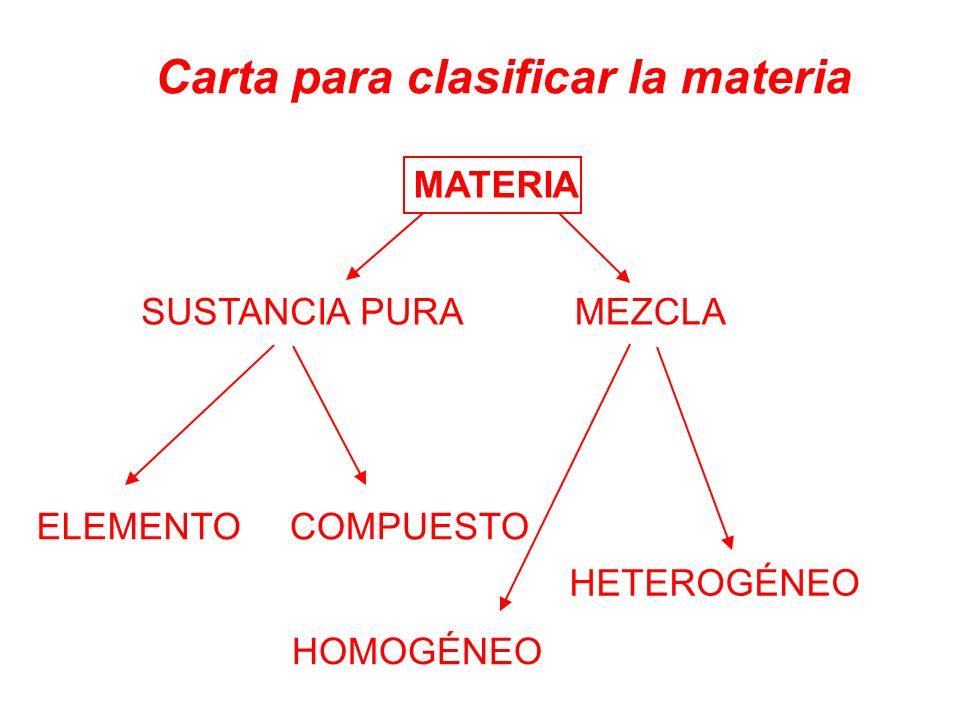 MATERIA Carta para clasificar la materia SUSTANCIA PURAMEZCLA ELEMENTO COMPUESTO HOMOGÉNEO HETEROGÉNEO