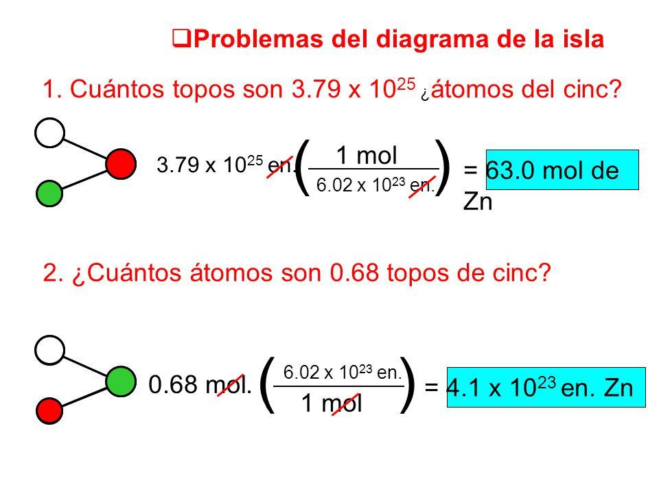 Problemas del diagrama de la isla 1. Cuántos topos son 3.79 x 10 25 ¿ átomos del cinc? = 63.0 mol de Zn () 1 mol 6.02 x 10 23 en. 3.79 x 10 25 en. 2.