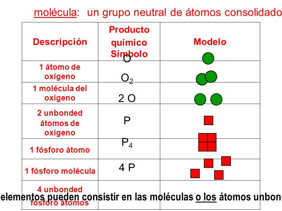 molécula: un grupo neutral de átomos consolidados Descripción Producto químico Símbolo Modelo 1 átomo de oxígeno 1 molécula del oxígeno 2 unbonded áto