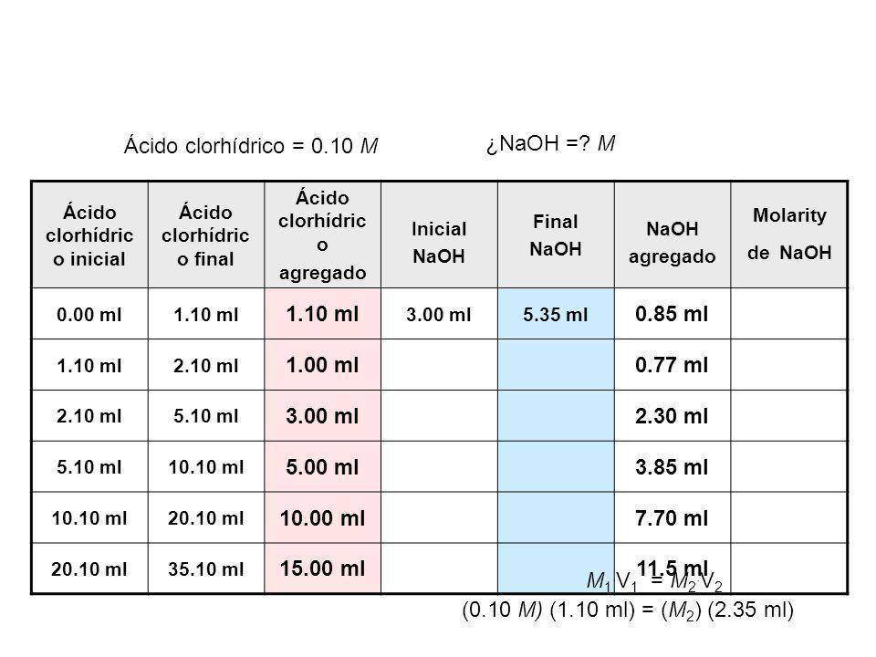 Ácido clorhídric o inicial Ácido clorhídric o final Ácido clorhídric o agregado Inicial NaOH Final NaOH NaOH agregado Molarity de NaOH 0.00 ml1.10 ml