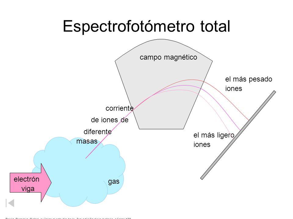 Espectrofotómetro total electrón viga campo magnético gas corriente de iones de diferente masas el más ligero iones el más pesado iones Dorin, Demmin,