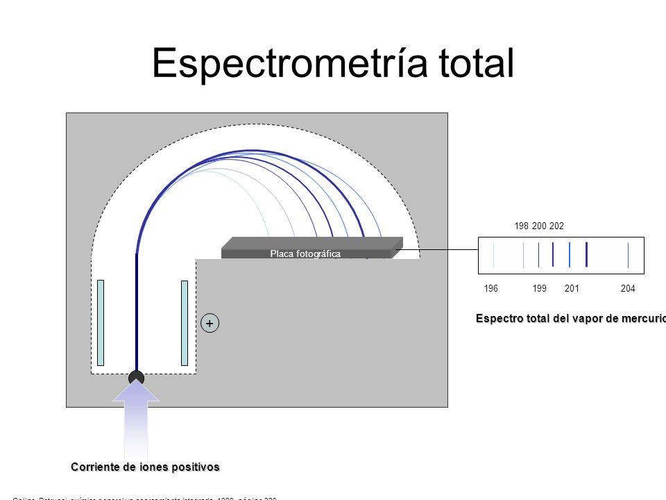 Espectrometría total - + Placa fotográfica 196 199 201 204 198 200 202 Espectro total del vapor de mercurio Colina, Petrucci, química general un acerc