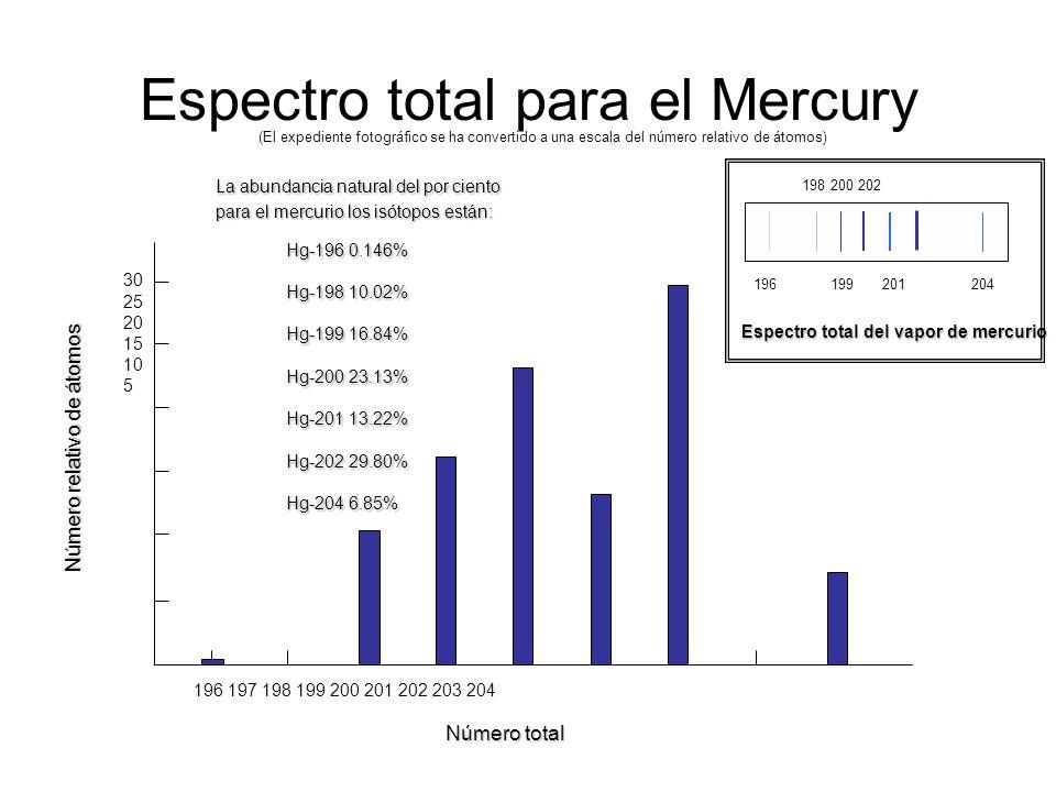 Espectro total para el Mercury 196 197 198 199 200 201 202 203 204 Número total Número relativo de átomos 30 25 20 15 10 5 196 199 201 204 198 200 202
