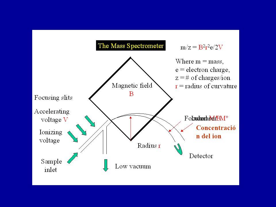 Concentració n del ion