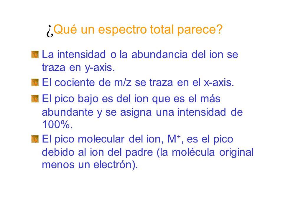 ¿ Qué un espectro total parece? La intensidad o la abundancia del ion se traza en y-axis. El cociente de m/z se traza en el x-axis. El pico bajo es de