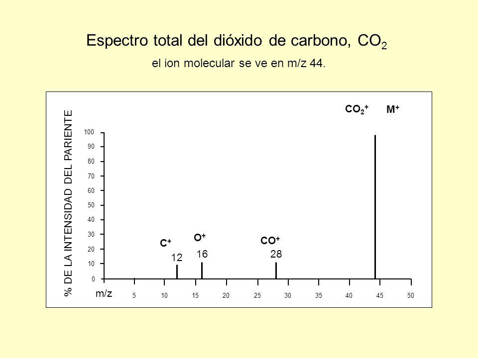 40 30 20 10 50 90 80 70 60 100 0 510 152025 30 354045 50 m/z % DE LA INTENSIDAD DEL PARIENTE Espectro total del dióxido de carbono, CO 2 el ion molecu