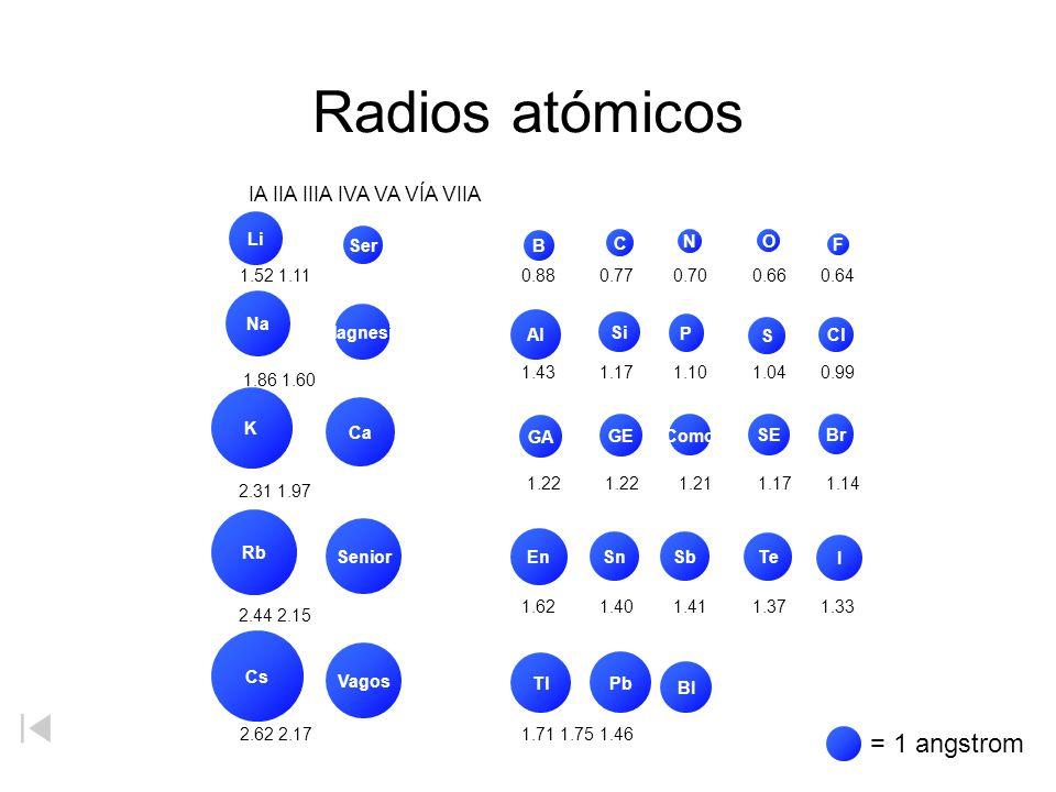 Radios atómicos Li Na K Rb Cs Cl S P Si Al Br SE Como GE GA I Te SbSn En Tl Pb BI Magnesio Ca Senior Vagos Ser F O N C B 1.52 1.11 1.86 1.60 2.31 1.97