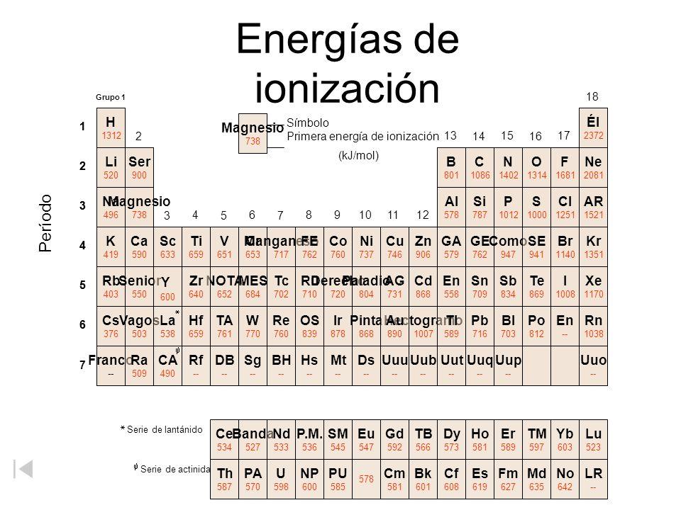 1 2 3 4 5 6 1 2 3 4 5 6 Energías de ionización 7 Ser 900 Al 578 Si 787 Ti 659 V 651 Cr 653 Manganeso 717 FE 762 Co 760 Ni 737 Cu 746 Zn 906 GA 579 GE