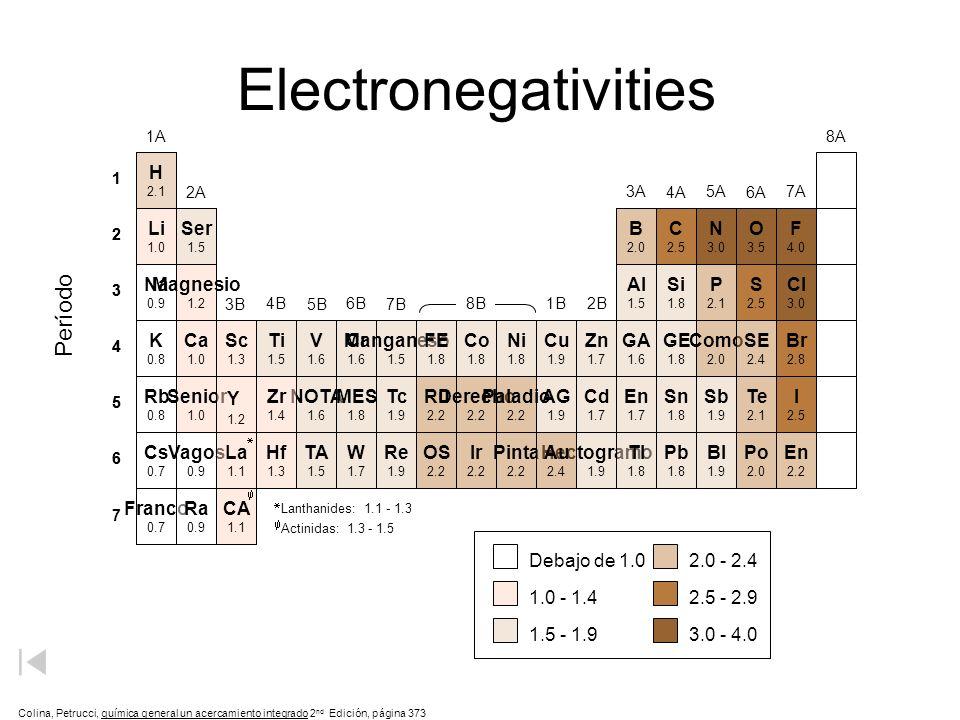 1 2 3 4 5 6 1 2 3 4 5 6 Electronegativities 7 Ser 1.5 Al 1.5 Si 1.8 Ti 1.5 V 1.6 Cr 1.6 Manganeso 1.5 FE 1.8 Co 1.8 Ni 1.8 Cu 1.9 Zn 1.7 GA 1.6 GE 1.8