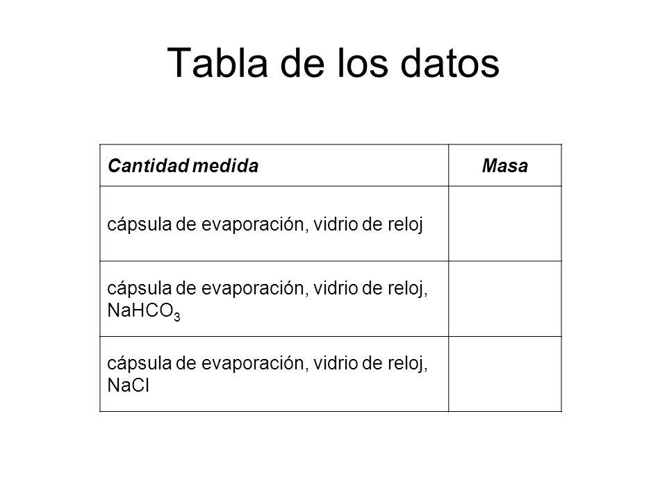 Tabla de los datos Cantidad medidaMasa cápsula de evaporación, vidrio de reloj cápsula de evaporación, vidrio de reloj, NaHCO 3 cápsula de evaporación, vidrio de reloj, NaCl