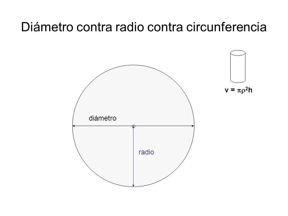 Diámetro contra radio contra circunferencia diámetro radio v = 2 h