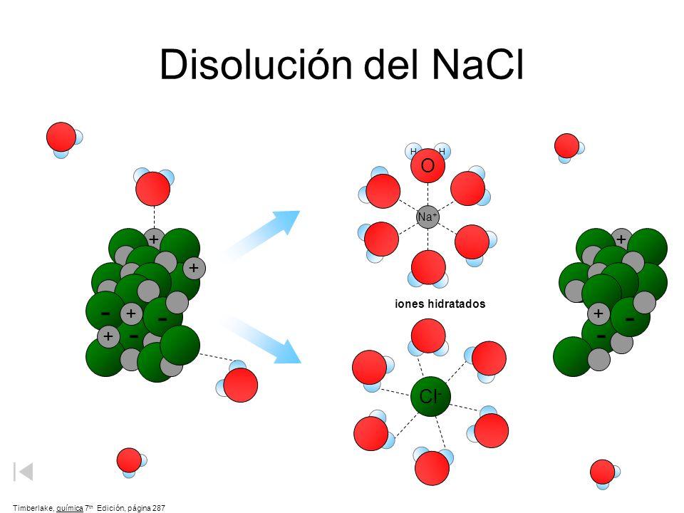 Disolución de la sal en agua NaCl + H 2 Na del O + (aq) + Cl - (aq)