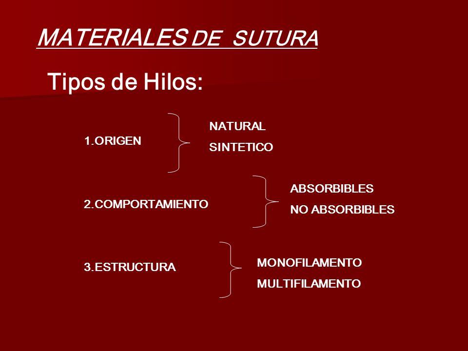 MATERIALES DE SUTURA Tipos de Hilos: 1.ORIGEN 2.COMPORTAMIENTO 3.ESTRUCTURA NATURAL SINTETICO ABSORBIBLES NO ABSORBIBLES MONOFILAMENTO MULTIFILAMENTO