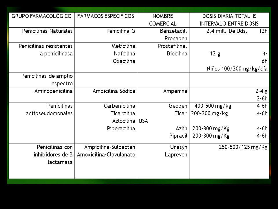 GRUPO FARMACOLÓGICOFÁRMACOS ESPECÍFICOS NOMBRE COMERCIAL DOSIS DIARIA TOTAL E INTERVALO ENTRE DOSIS Penicilinas NaturalesPenicilina G Benzetacil, Pron