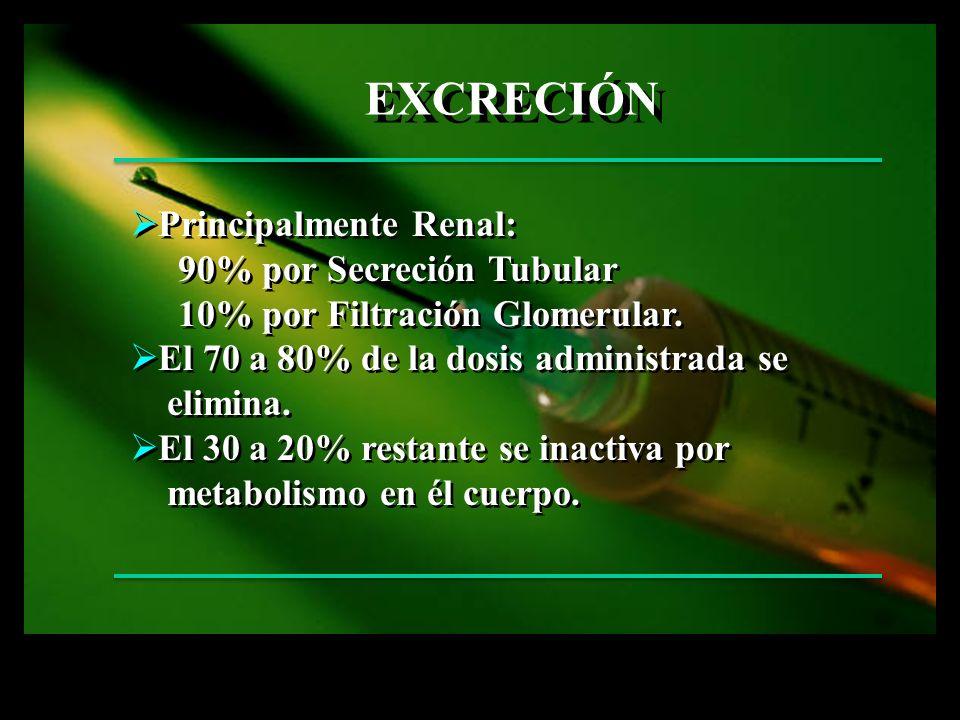 EXCRECIÓN Principalmente Renal: 90% por Secreción Tubular 10% por Filtración Glomerular. El 70 a 80% de la dosis administrada se elimina. El 30 a 20%
