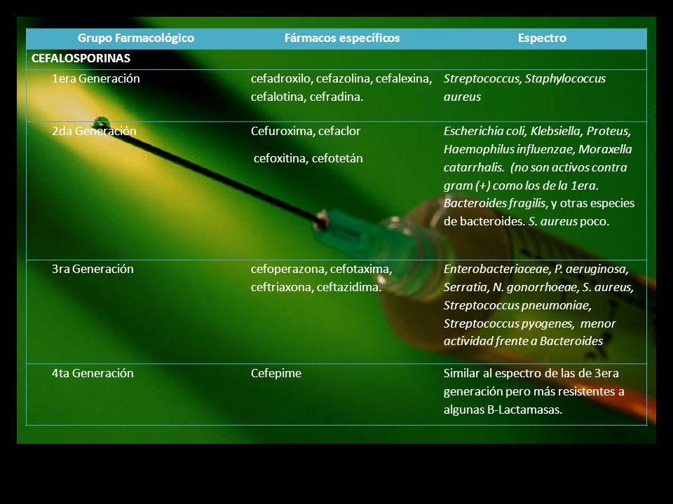 Grupo FarmacológicoFármacos específicosEspectro CEFALOSPORINAS 1era Generación cefadroxilo, cefazolina, cefalexina, cefalotina, cefradina. Streptococc