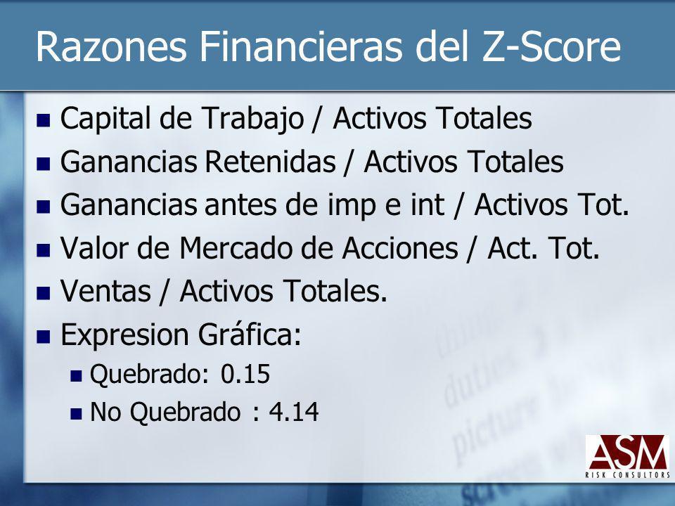 Razones Financieras del Z-Score Capital de Trabajo / Activos Totales Ganancias Retenidas / Activos Totales Ganancias antes de imp e int / Activos Tot.