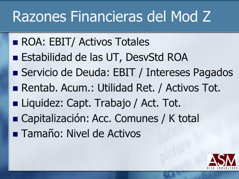 Razones Financieras del Mod Z ROA: EBIT/ Activos Totales Estabilidad de las UT, DesvStd ROA Servicio de Deuda: EBIT / Intereses Pagados Rentab. Acum.: