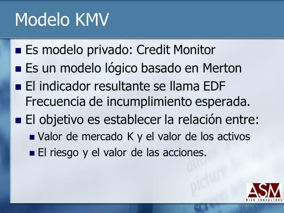 Modelo KMV Es modelo privado: Credit Monitor Es un modelo lógico basado en Merton El indicador resultante se llama EDF Frecuencia de incumplimiento es