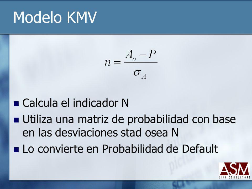 Modelo KMV Calcula el indicador N Utiliza una matriz de probabilidad con base en las desviaciones stad osea N Lo convierte en Probabilidad de Default