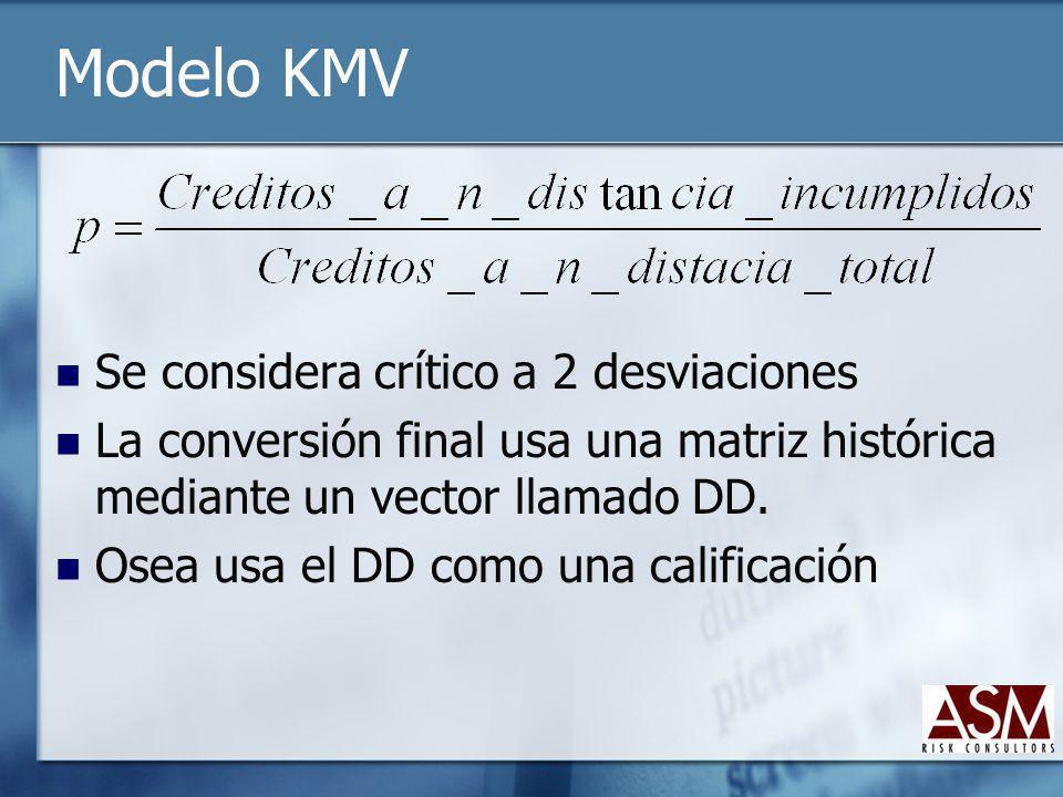 Modelo KMV Se considera crítico a 2 desviaciones La conversión final usa una matriz histórica mediante un vector llamado DD. Osea usa el DD como una c