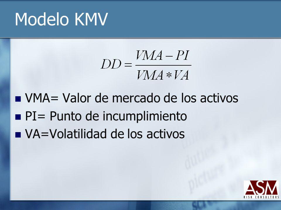 Modelo KMV VMA= Valor de mercado de los activos PI= Punto de incumplimiento VA=Volatilidad de los activos